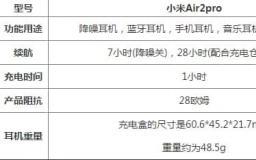 前沿数码资讯:小米air2pro耳机评测值得入手吗小米air2pro参数以及功能详情