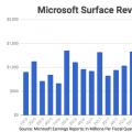 微软全新Surface平板笔记本2烘焙苹果MacBook
